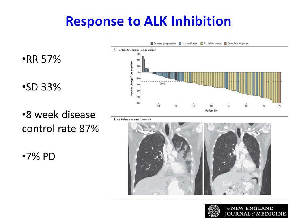 Response to ALK Inhibition