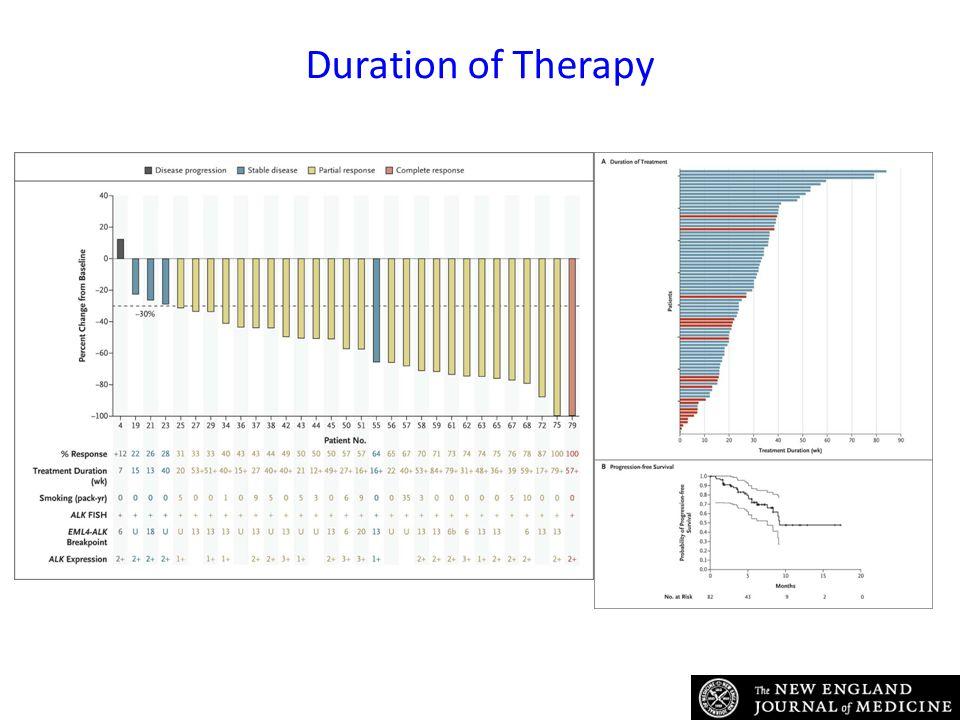 Duration of Therapy Kwak EL et al. N Engl J Med 2010;363:1693-1703