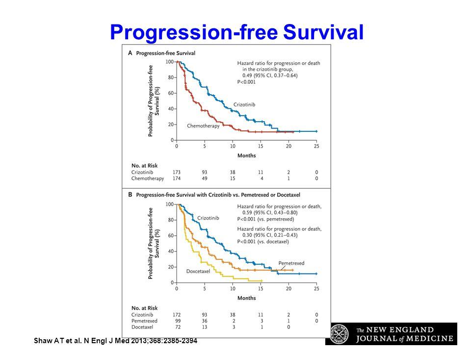 Progression-free Survival.