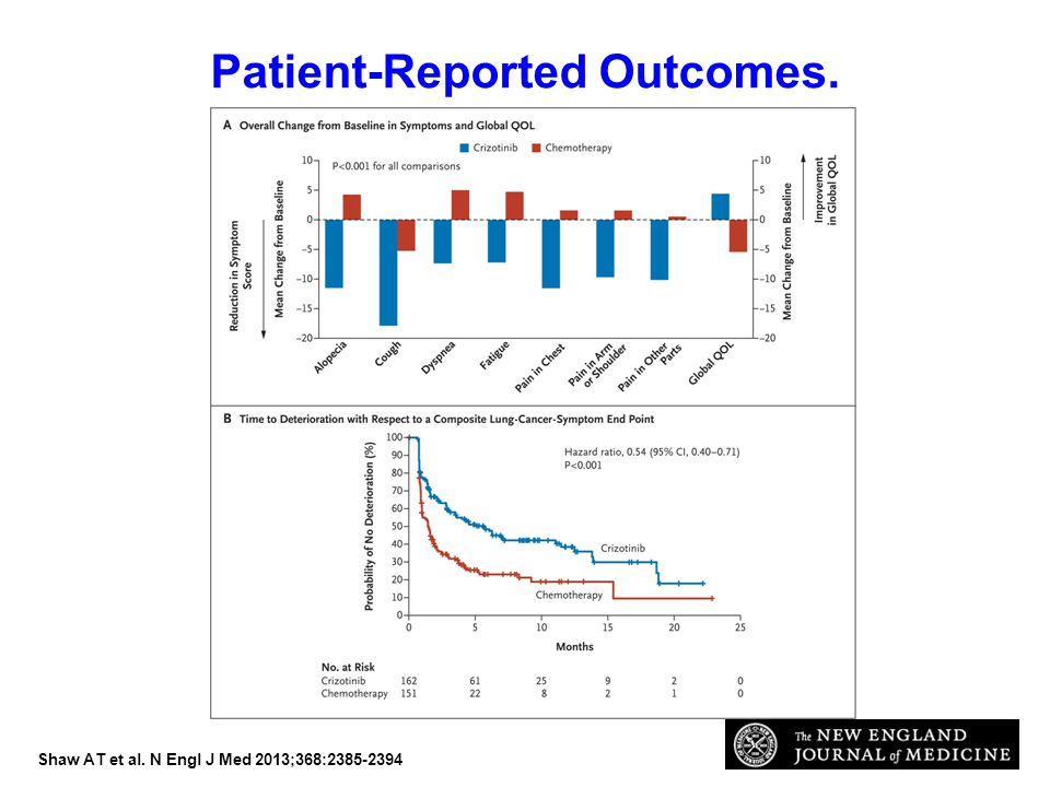 Patient-Reported Outcomes.