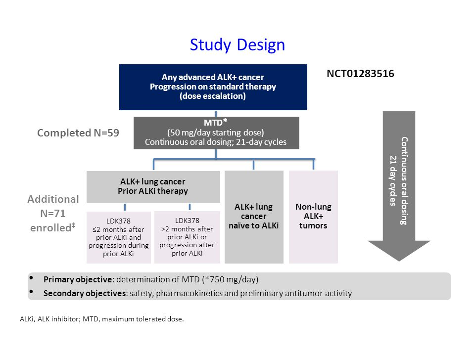 Study Design NCT01283516 Completed N=59 Additional N=71 enrolled‡