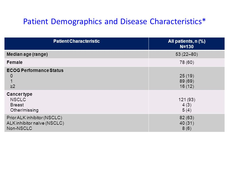 Patient Demographics and Disease Characteristics*