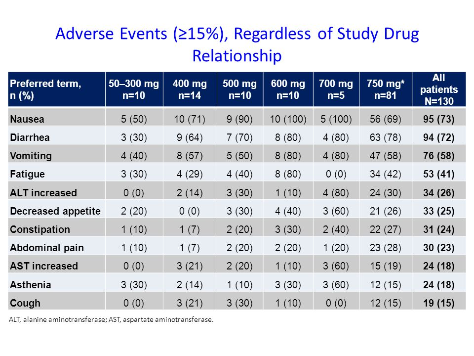 Adverse Events (≥15%), Regardless of Study Drug Relationship