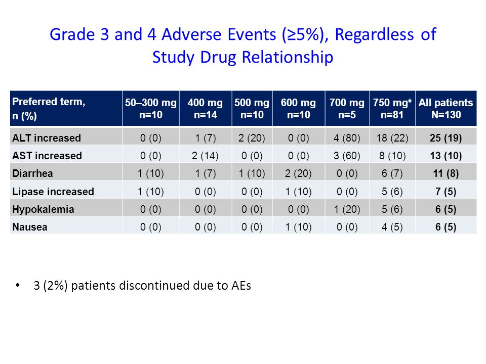 Grade 3 and 4 Adverse Events (≥5%), Regardless of Study Drug Relationship