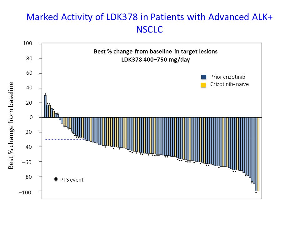 Marked Activity of LDK378 in Patients with Advanced ALK+ NSCLC