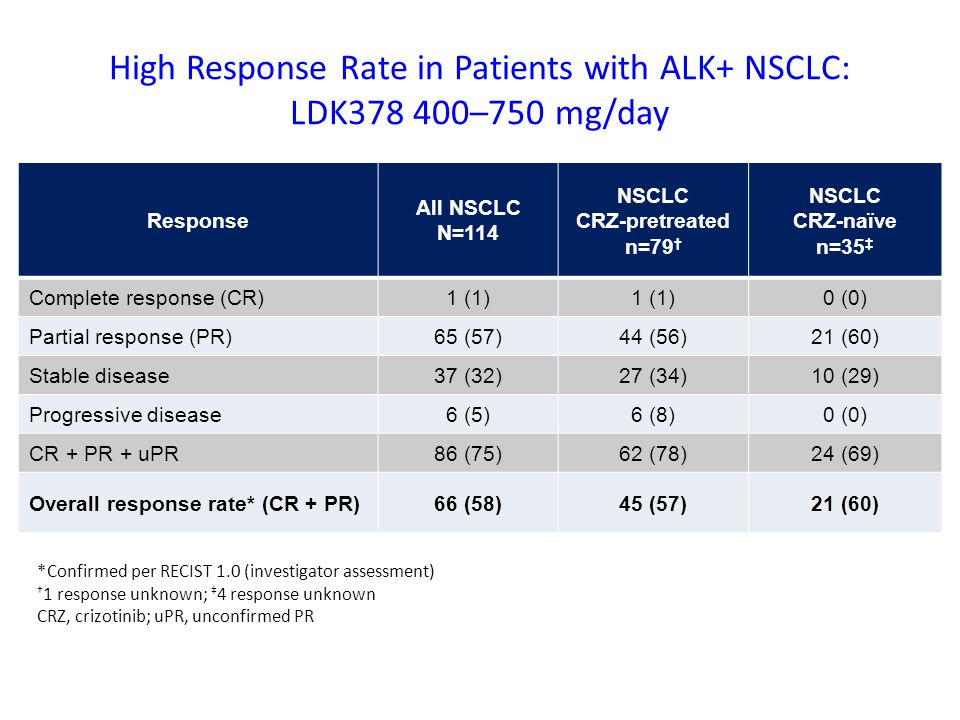 High Response Rate in Patients with ALK+ NSCLC: LDK378 400–750 mg/day