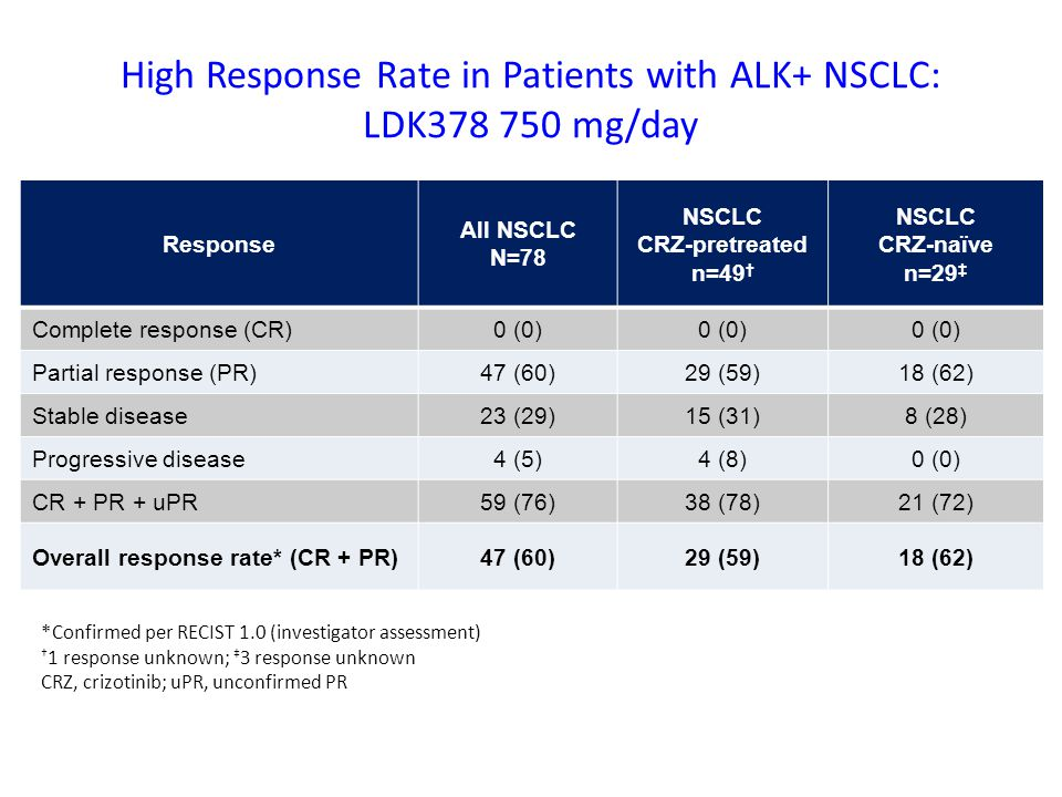 High Response Rate in Patients with ALK+ NSCLC: LDK378 750 mg/day