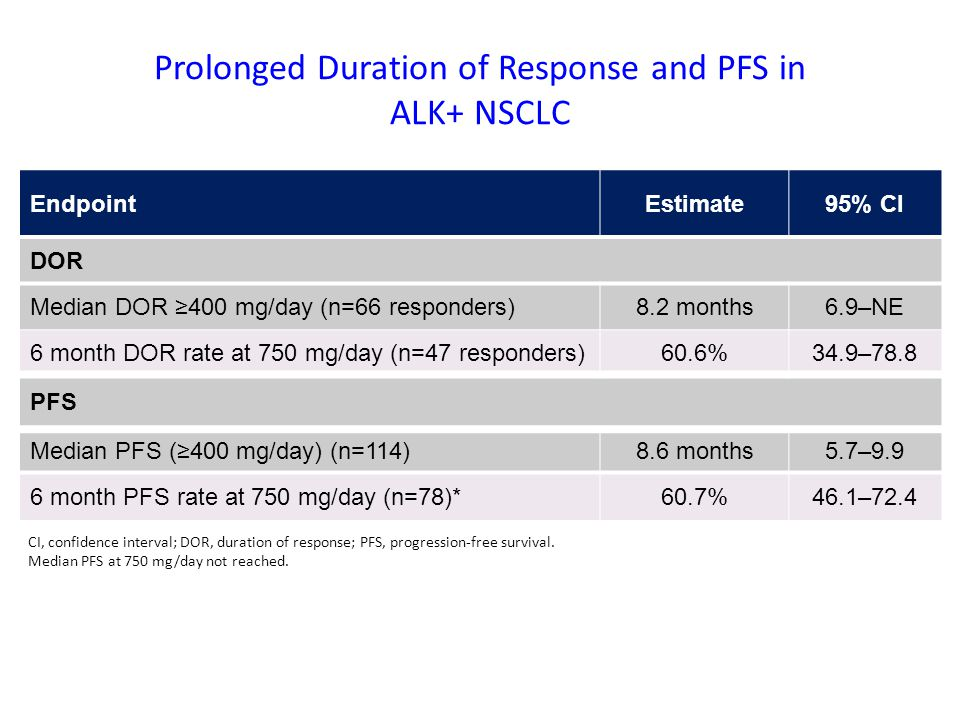 Prolonged Duration of Response and PFS in ALK+ NSCLC