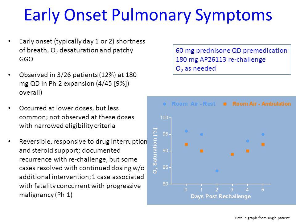 Early Onset Pulmonary Symptoms