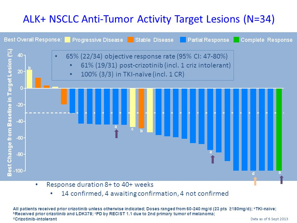 ALK+ NSCLC Anti-Tumor Activity Target Lesions (N=34)