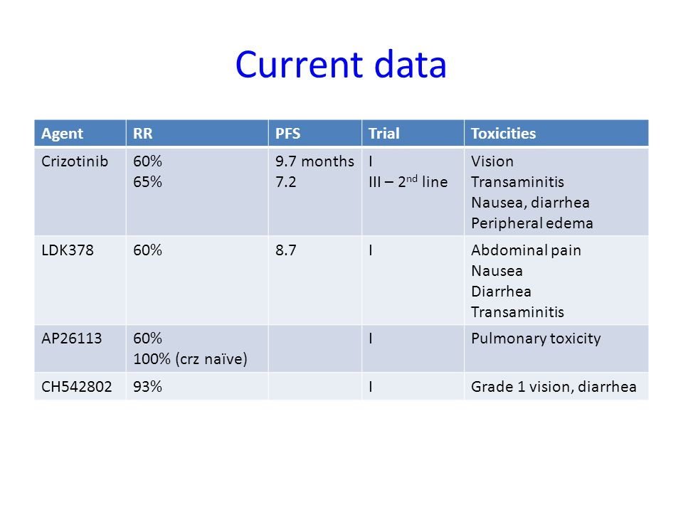 Current data Agent RR PFS Trial Toxicities Crizotinib 60% 65%
