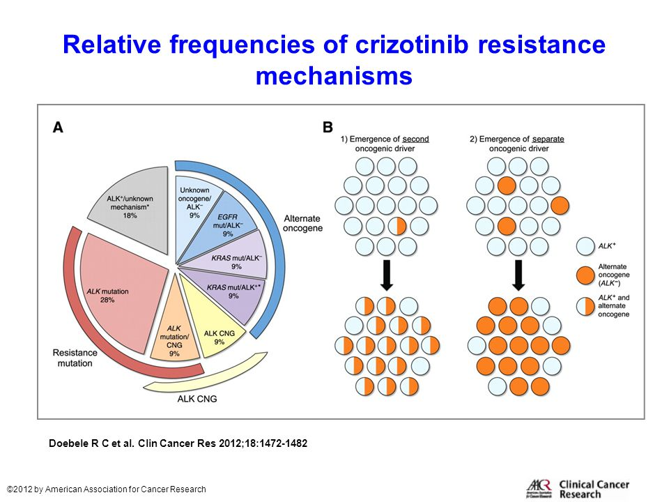 Relative frequencies of crizotinib resistance mechanisms