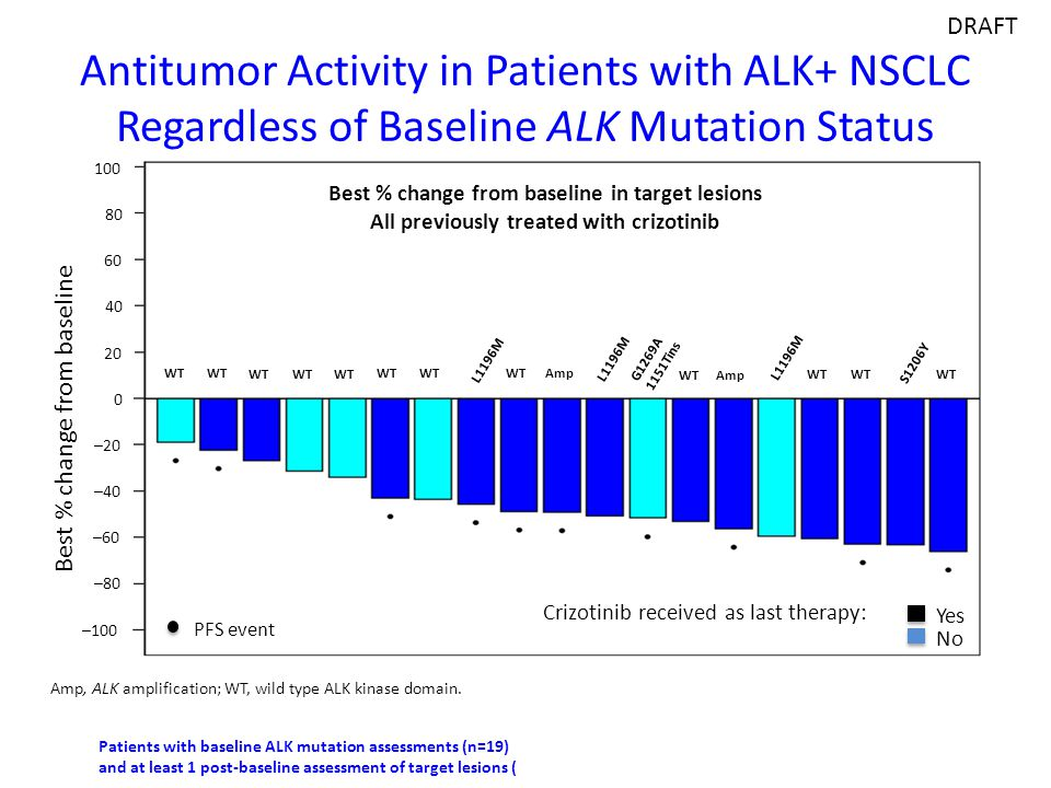 DRAFT Antitumor Activity in Patients with ALK+ NSCLC Regardless of Baseline ALK Mutation Status. PFS event.