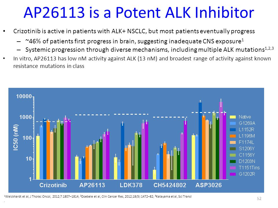 AP26113 is a Potent ALK Inhibitor