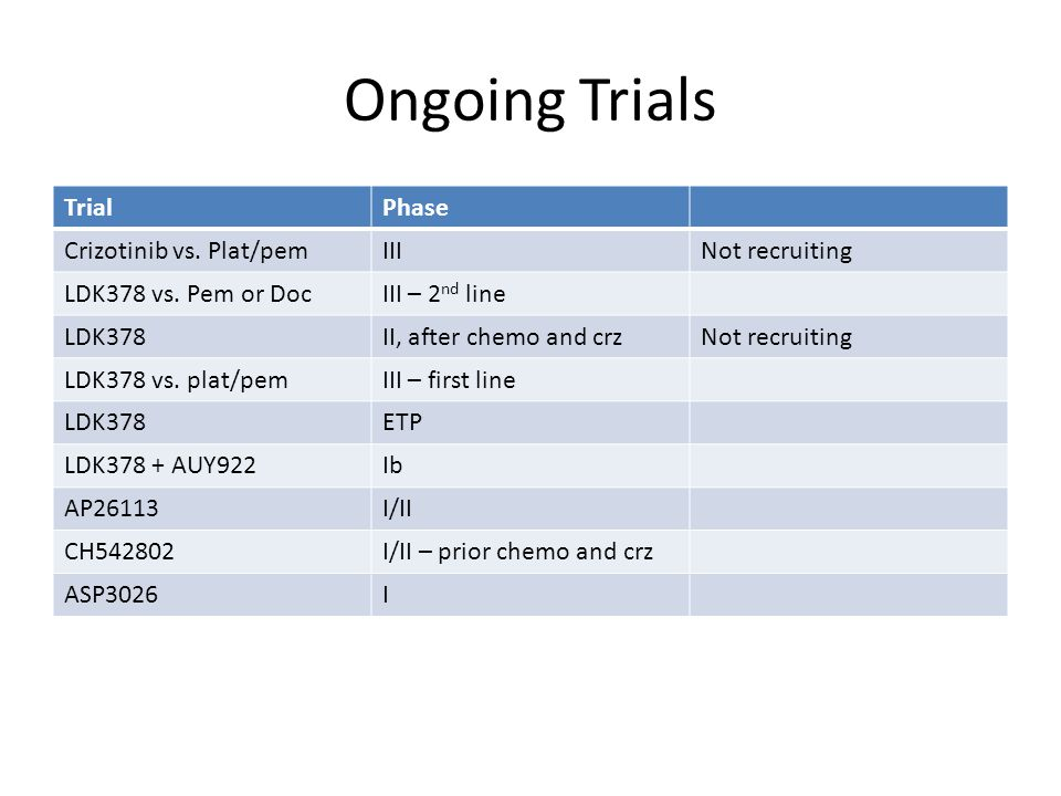 Ongoing Trials Trial Phase Crizotinib vs. Plat/pem III Not recruiting