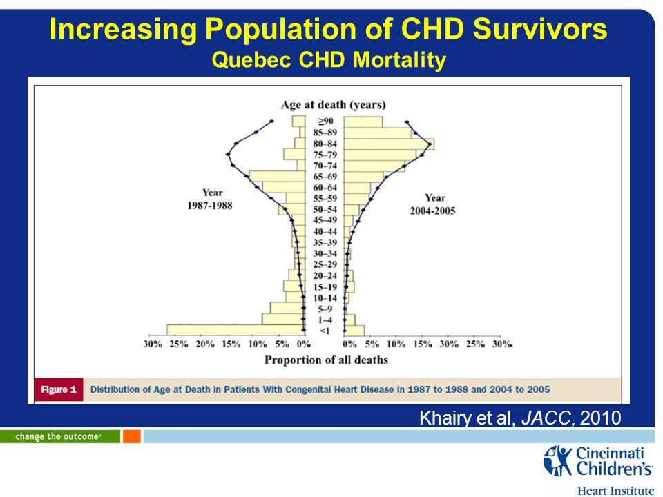 Increasing Population of CHD Survivors Quebec CHD Mortality