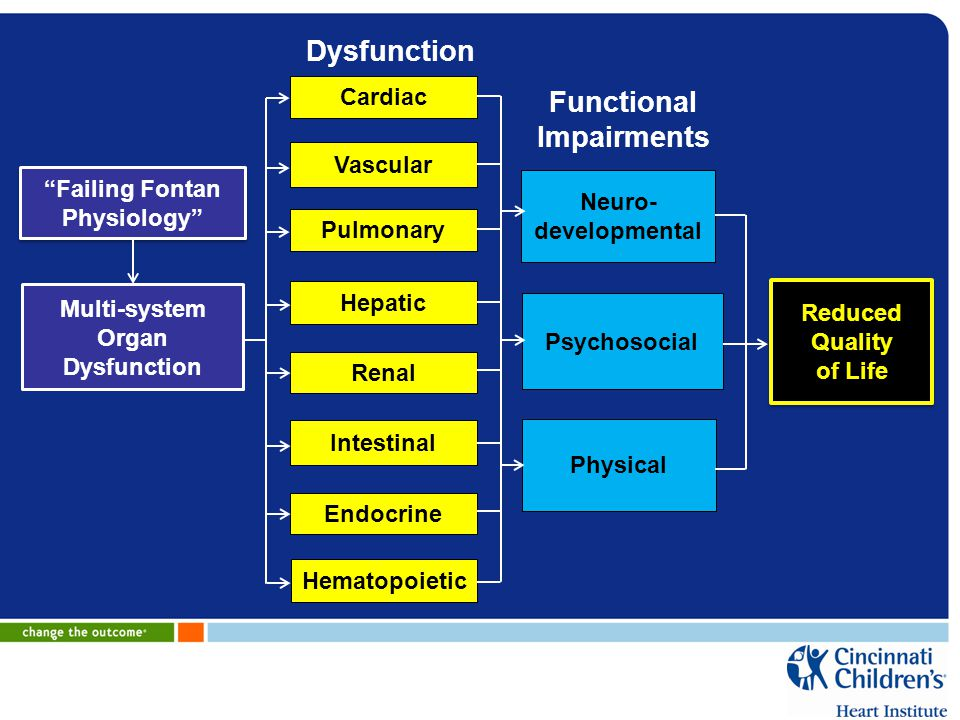 Dysfunction Functional Impairments