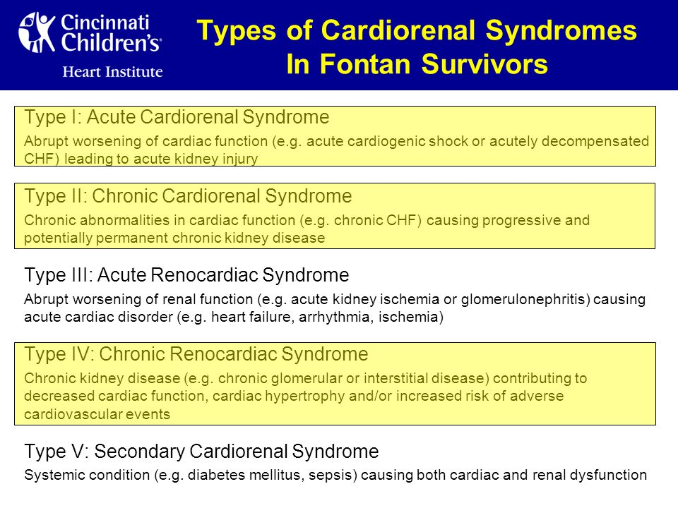 Types of Cardiorenal Syndromes In Fontan Survivors