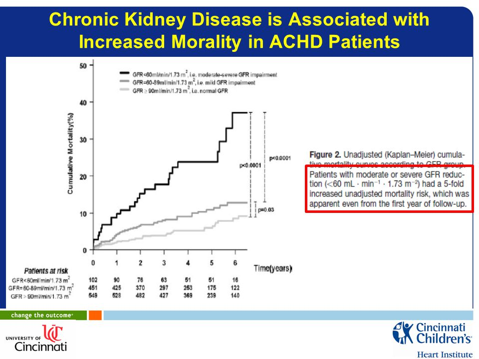Chronic Kidney Disease is Associated with Increased Morality in ACHD Patients