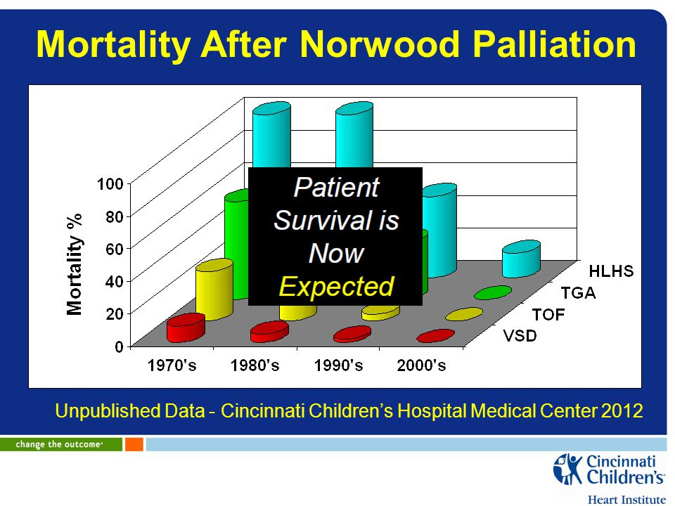 Mortality After Norwood Palliation
