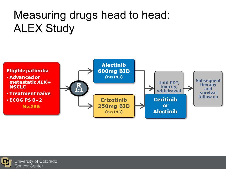 Measuring drugs head to head: ALEX Study