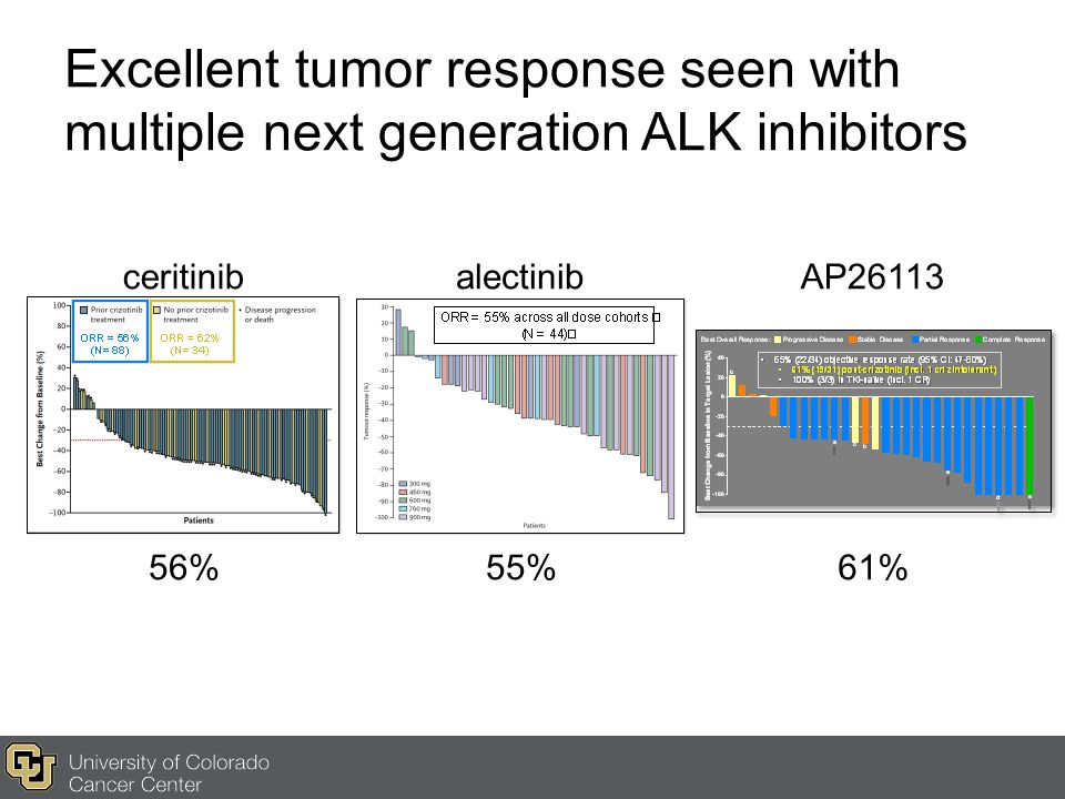 Excellent tumor response seen with multiple next generation ALK inhibitors