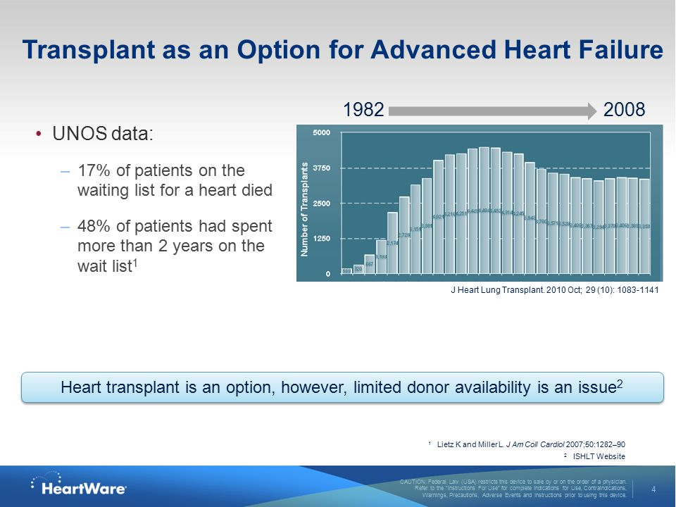Transplant as an Option for Advanced Heart Failure