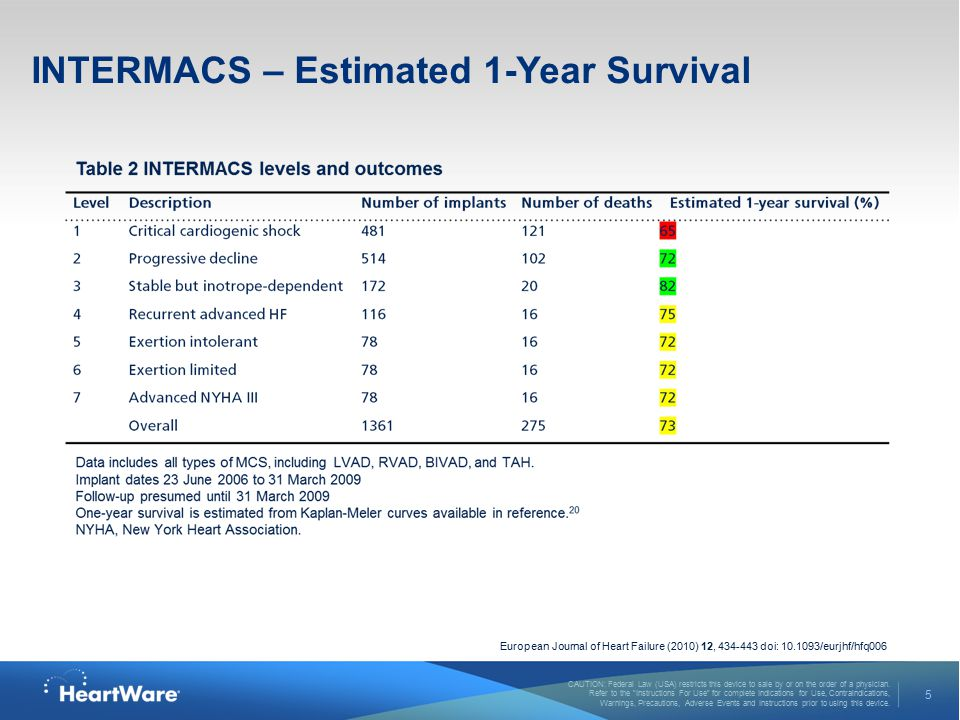 INTERMACS – Estimated 1-Year Survival