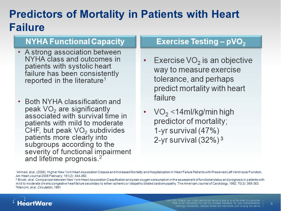 Predictors of Mortality in Patients with Heart Failure