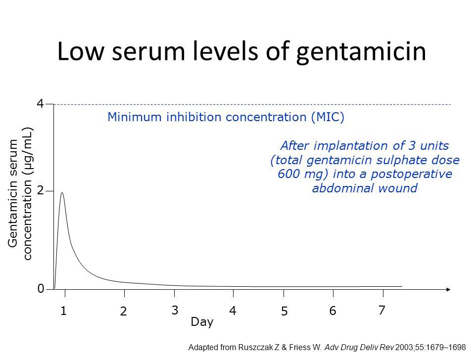 Low serum levels of gentamicin