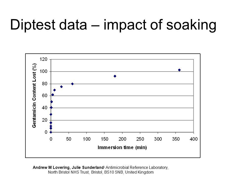 Diptest data – impact of soaking
