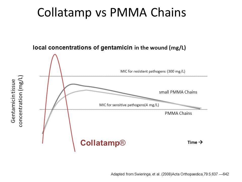 Collatamp vs PMMA Chains