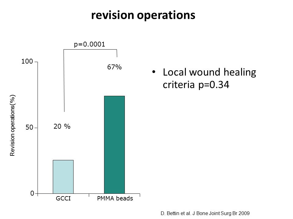 revision operations Local wound healing criteria p=0.34 p=0.0001 100
