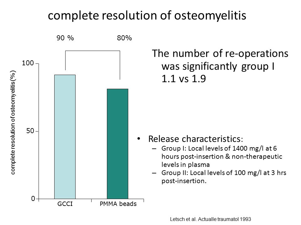 complete resolution of osteomyelitis