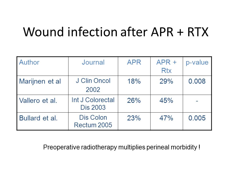 Wound infection after APR + RTX