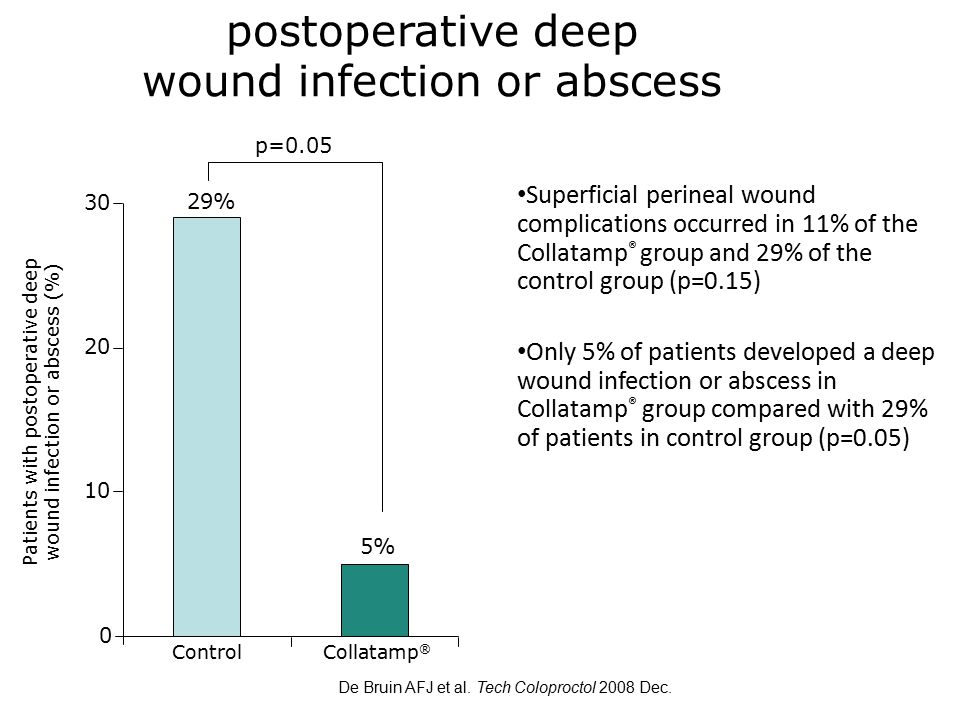 postoperative deep wound infection or abscess