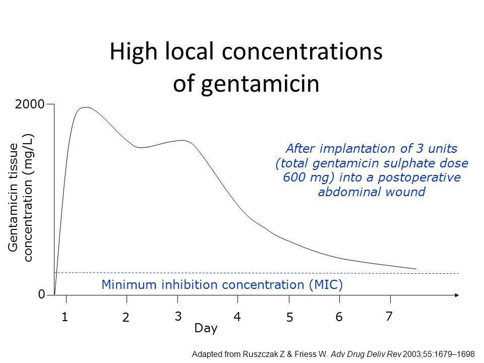 High local concentrations of gentamicin