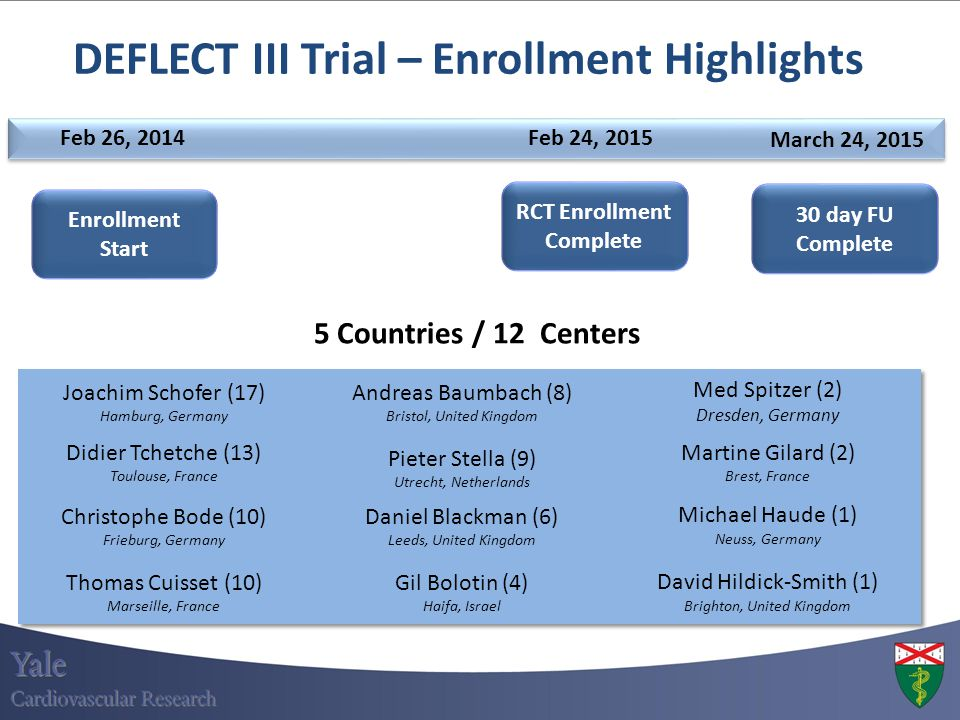 DEFLECT III Trial – Enrollment Highlights