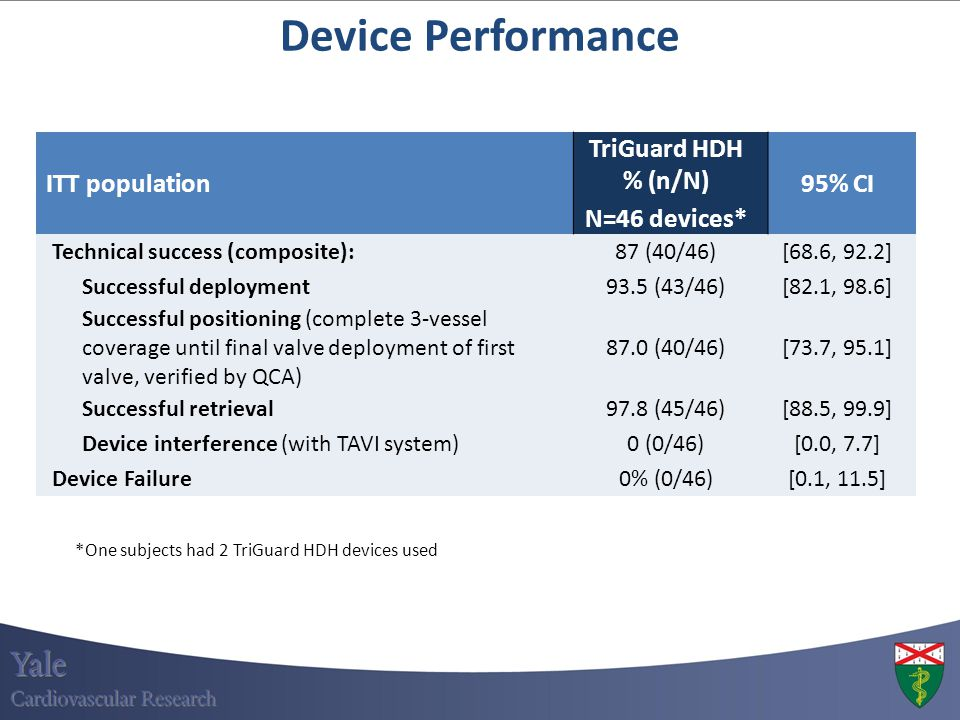 Device Performance ITT population TriGuard HDH % (n/N) N=46 devices*