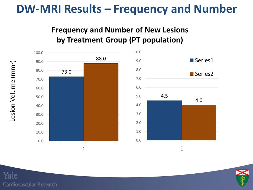 DW-MRI Results – Frequency and Number