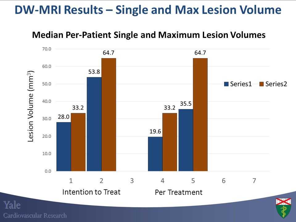 DW-MRI Results – Single and Max Lesion Volume