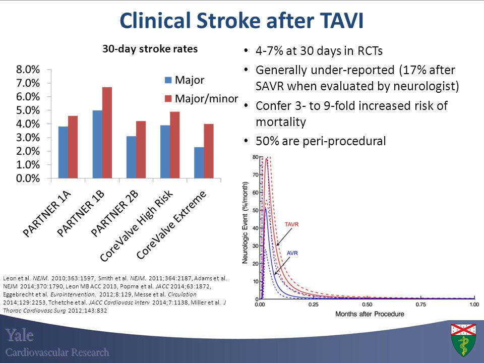 Clinical Stroke after TAVI