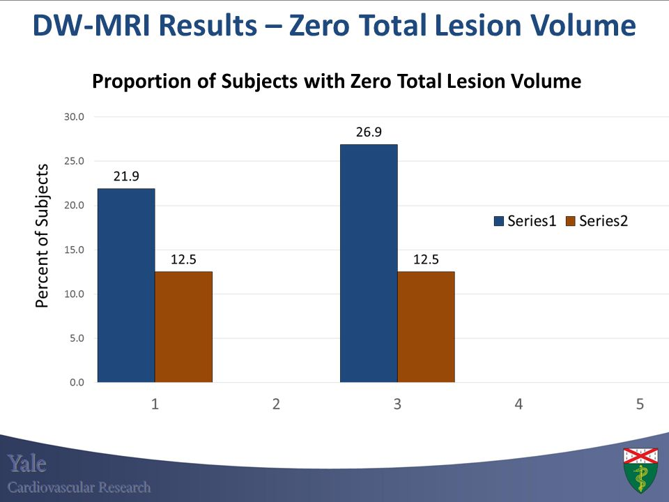 DW-MRI Results – Zero Total Lesion Volume