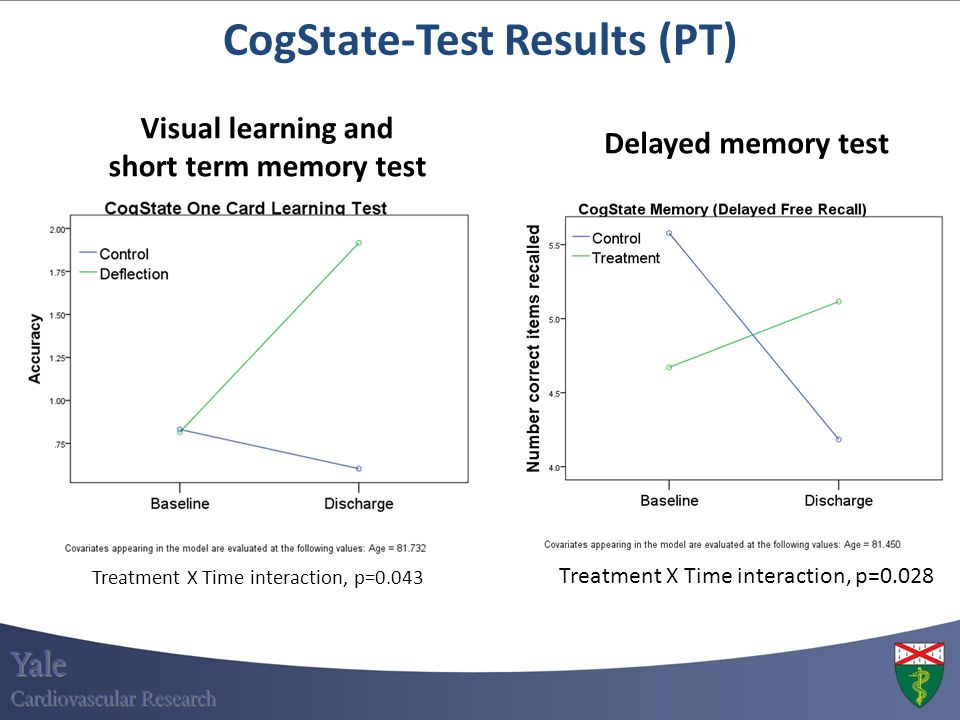 CogState-Test Results (PT)