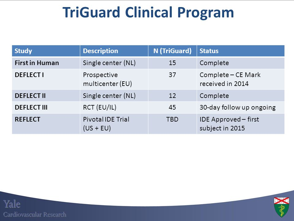 TriGuard Clinical Program