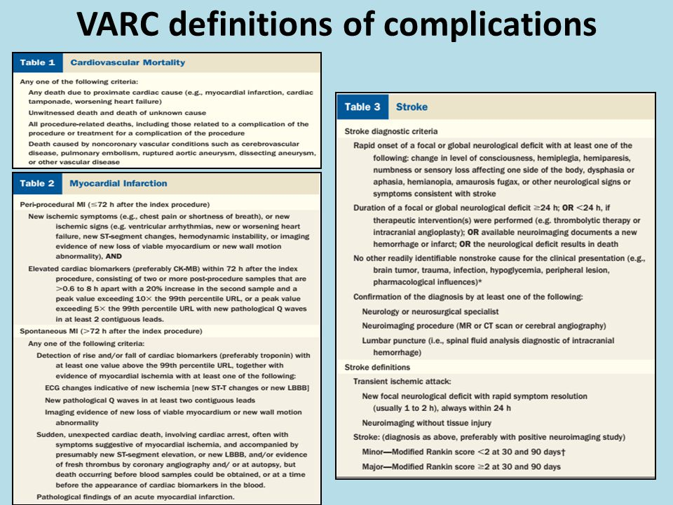 VARC definitions of complications