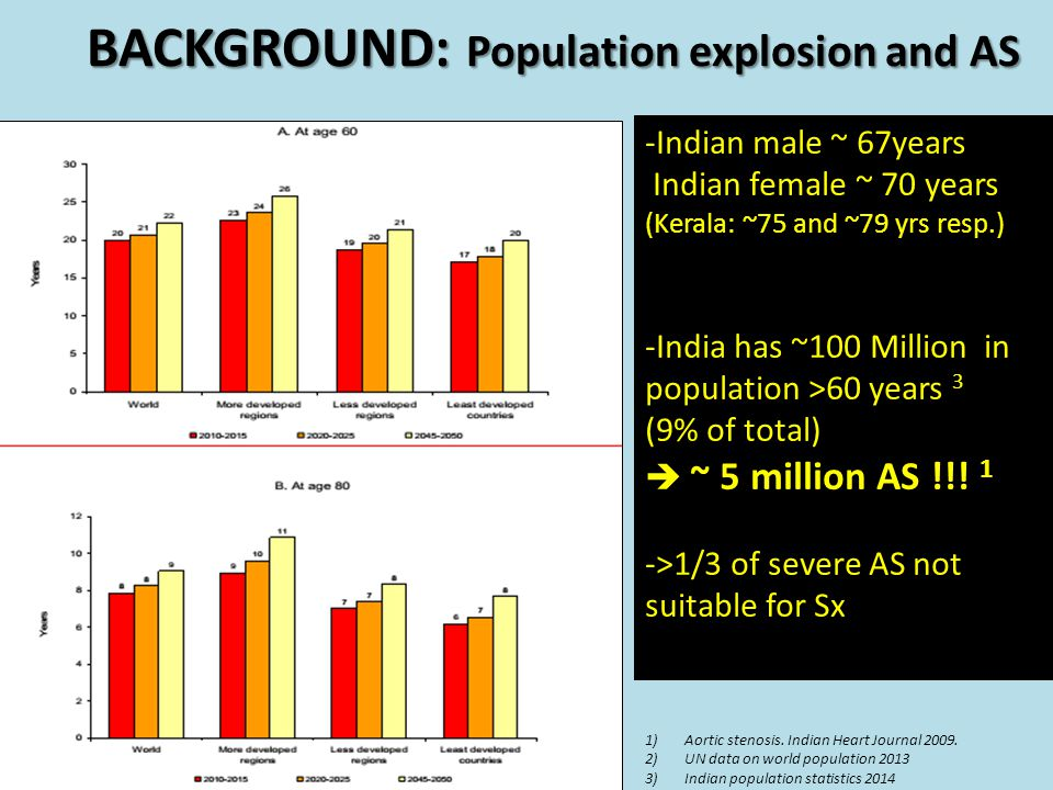 BACKGROUND: Population explosion and AS