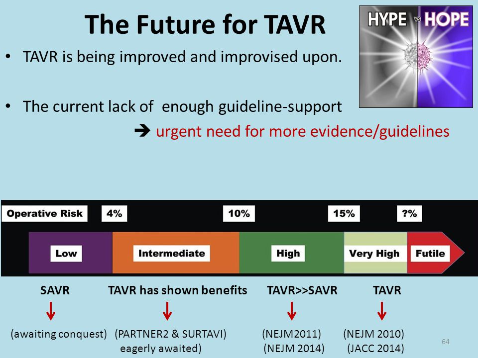 The Future for TAVR TAVR is being improved and improvised upon.