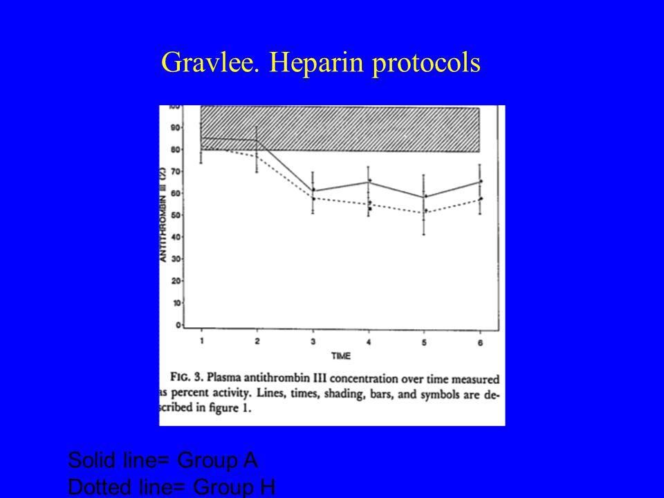 Gravlee. Heparin protocols