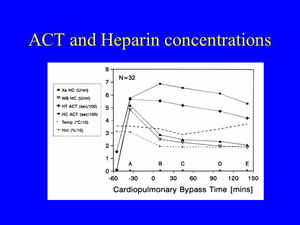 ACT and Heparin concentrations